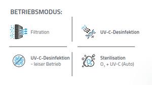Raumluftreiniger/ Raumsterilisator STERYLIS ULTRA 550