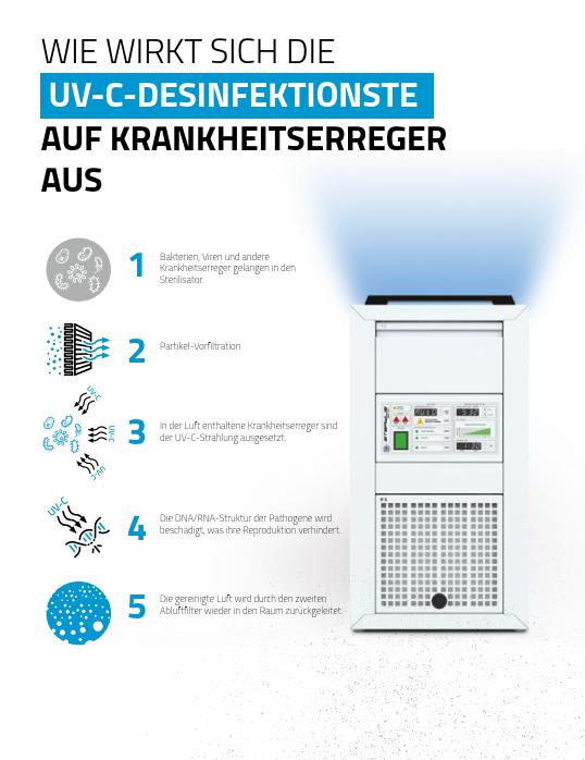 Raumluftreiniger/ Raumsterilisator STERYLIS BASIC 2500